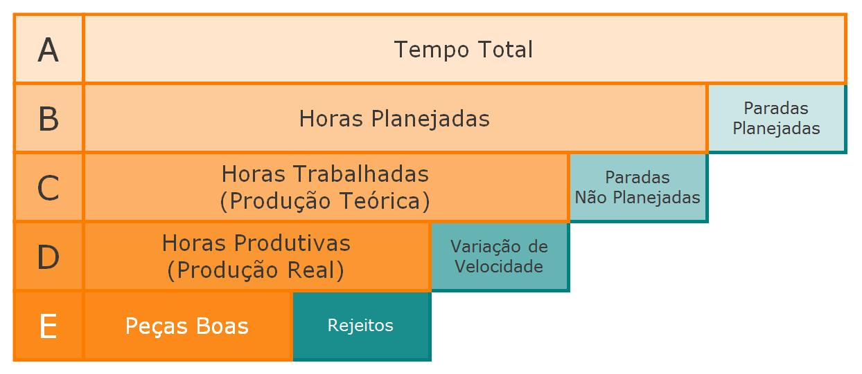 OEE - Protarefa