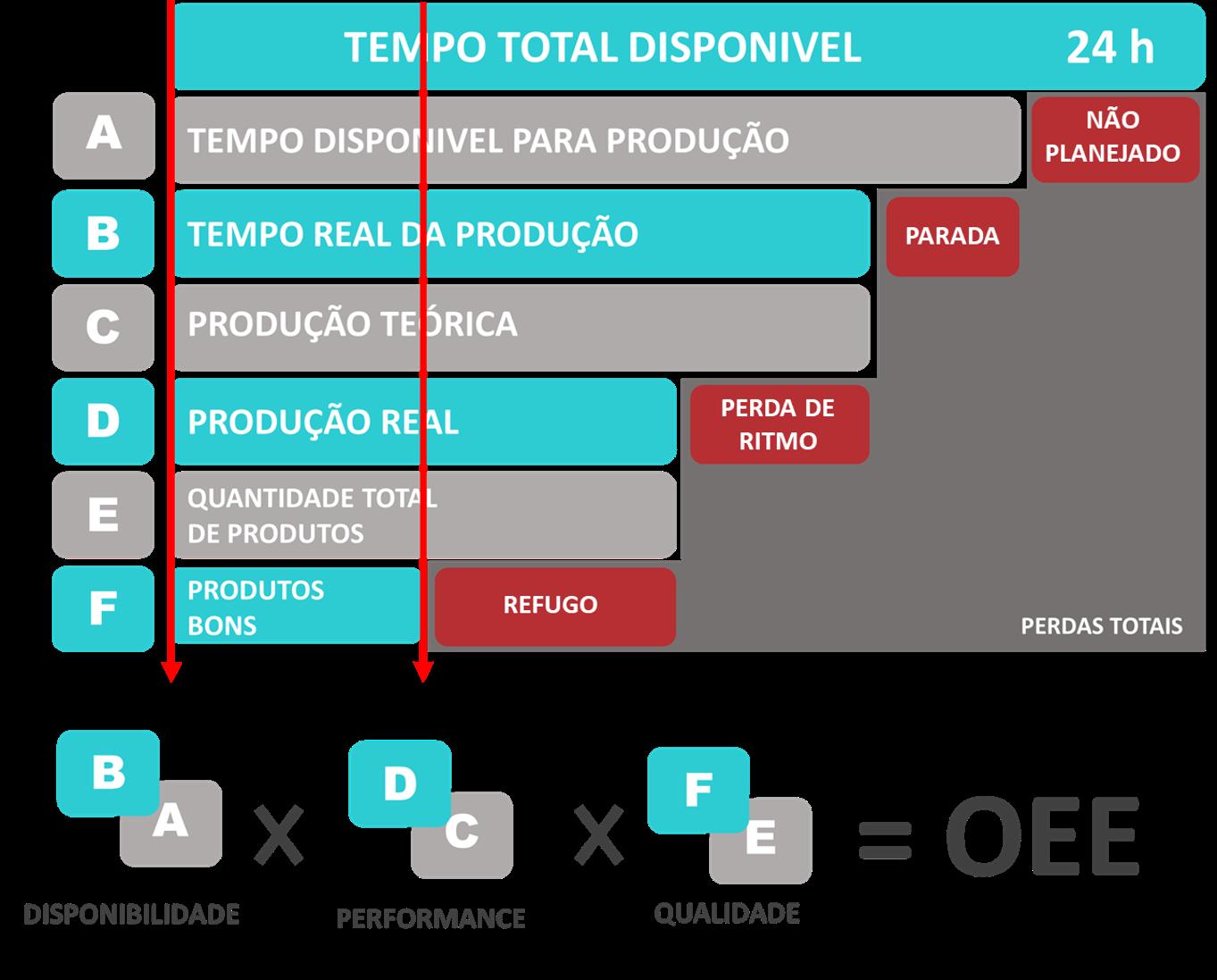 Gráfico OEE - Protarefa